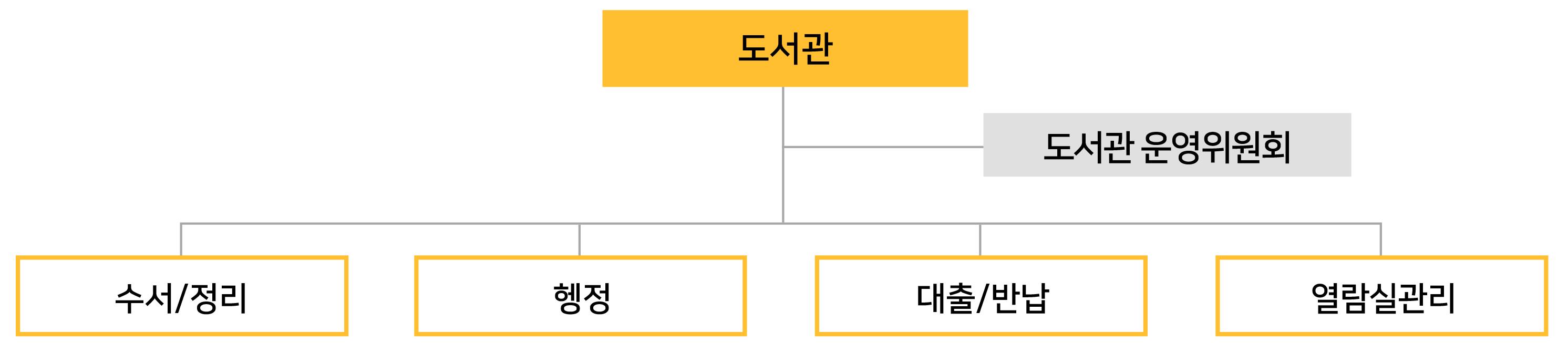 도서관장 도서관운영위원회 수서/정리 행정 대출/반납 참고서비스