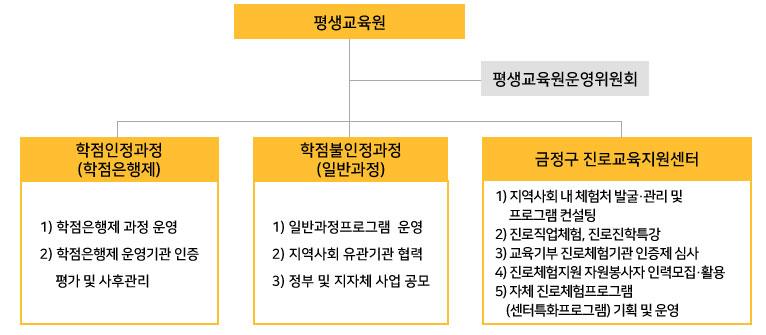 총장 평생교육원운영위원회 원장 학생은행제과정 일반교육과정 진로교육지원센터